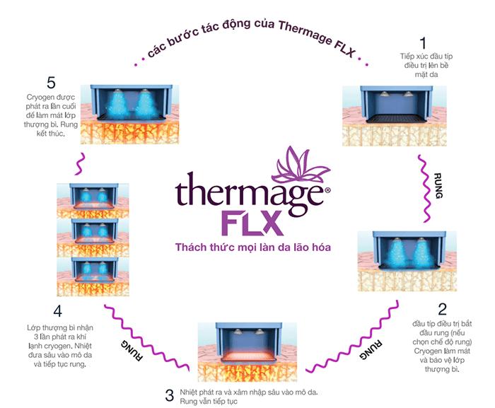 Công nghệ Thermage FLX được giới làm đẹp đánh giá cao về ưu điểm và hiệu quả