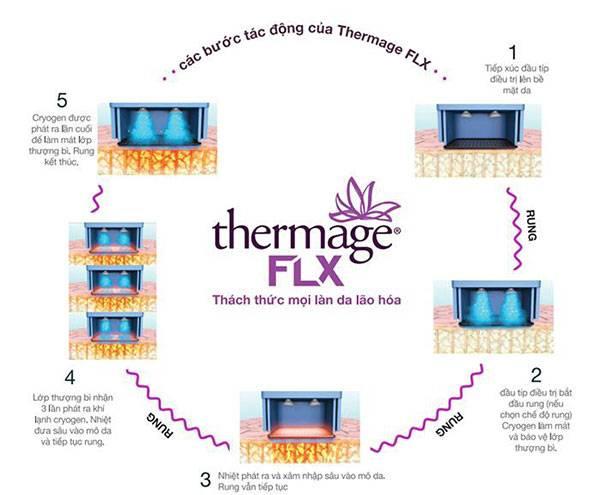 Các bước tác động của Thermage FLX để trẻ hóa da