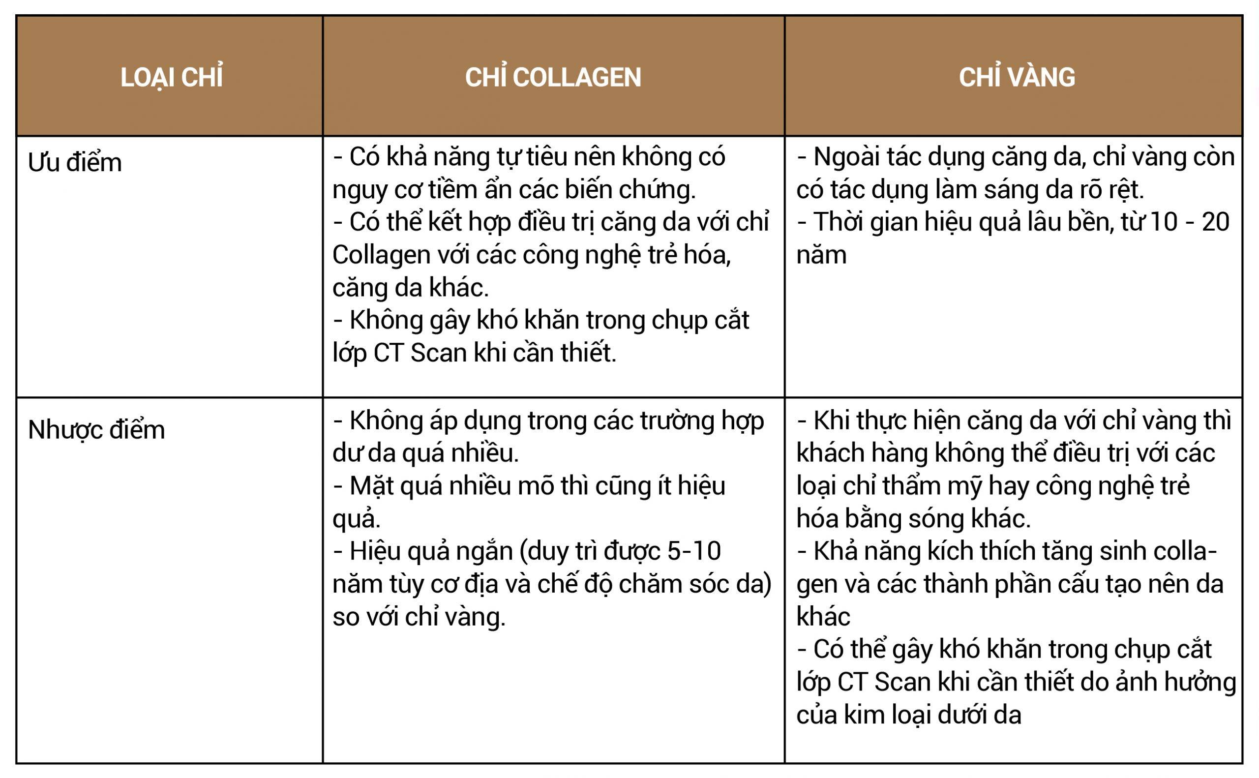 bang-so-sanh-chi-collagen-gold-fiber-1