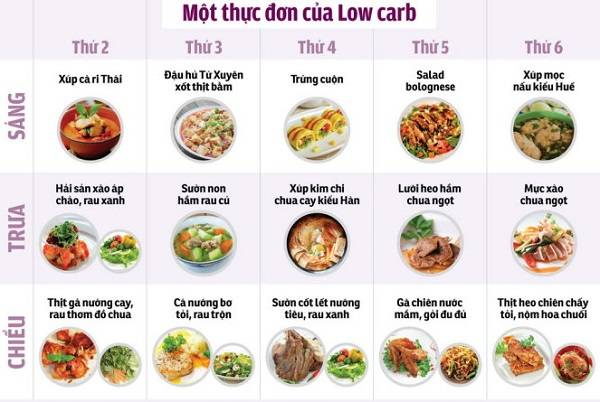 Chế độ Low Carbohydrate