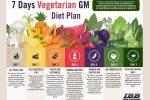 GM Diet thực đơn giảm cân cấp tốc hiệu quả ngay trong 1 tuần