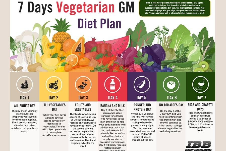 Cách giảm cân cấp tốc hiệu quả trong 1 tuần bằng thực đơn GM Diet